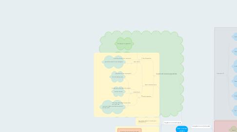 Mind Map: Non-curren assets
