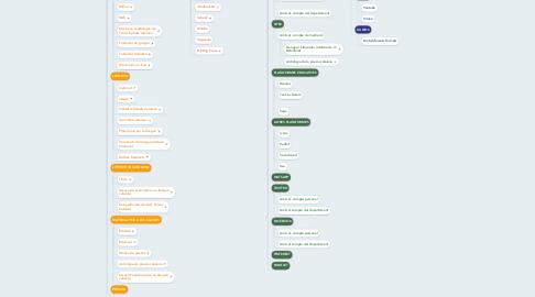 Mind Map: Disseny EPA M. CARME