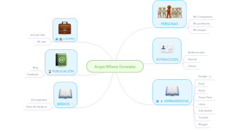 Mind Map: Angie Milena Gonzalez