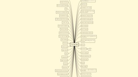 Mind Map: Footage Ideas