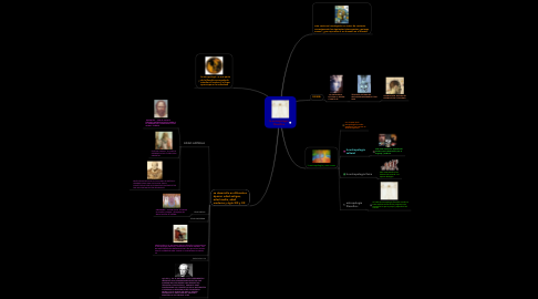 Mind Map: la antropología filosófica