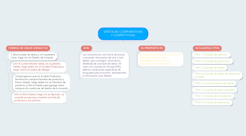 Mind Map: LAS CONSULTAS EN  ACCESS