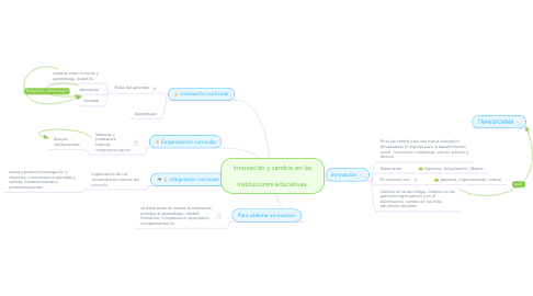 Mind Map: Innovación y cambio en las  instituciones educativas.