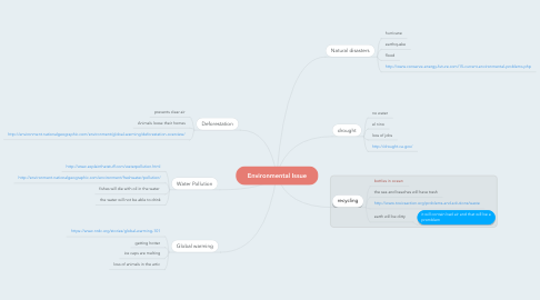 Mind Map: Environmental Issue