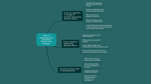 Mind Map: Guide to supporting victims of Domestic Violence in the Workplace