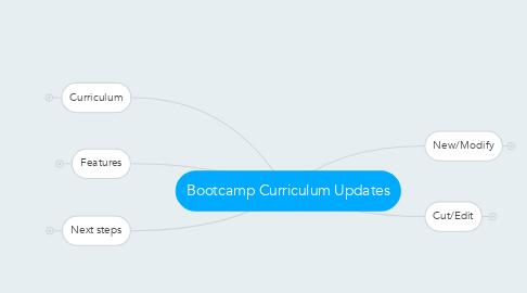 Mind Map: Bootcamp Curriculum Updates