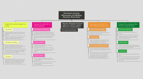 Mind Map: Planning for Learning: Effectiveness of Scaffolding Education: Briana Rowe