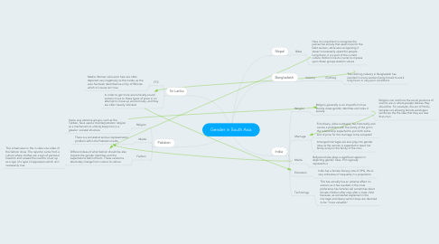 Mind Map: Gender in South Asia