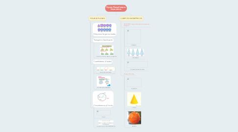 Mind Map: Figuras Planas-Cuerpos Geométricos