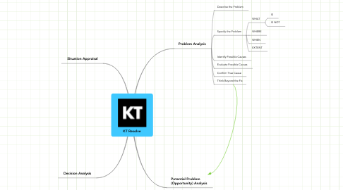 Mind Map: KT Resolve