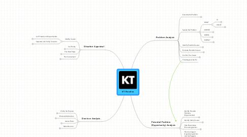 Mind Map: KT Resolve