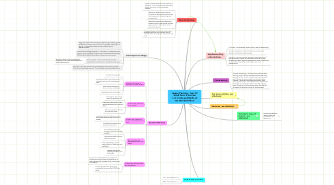 Mind Map: Lesson Planning - Year 10 SOSE Term 4 Unit (wk 1-3): Truths and Myths of the Wild Wild West