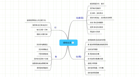 Mind Map: 綠色生活