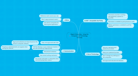 Mind Map: Digital Citizenship:  Using the Computer and Technology Correctly