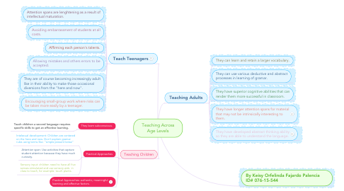 Mind Map: Teaching Across Age Levels