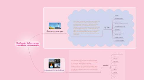 Mind Map: Clasificación de los recursos renovables y no renovanbles