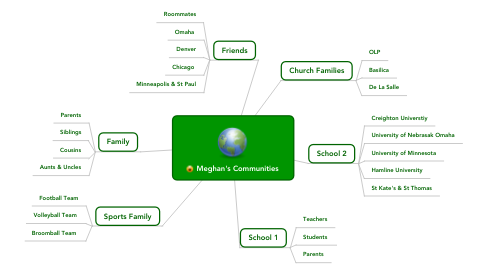 Mind Map: Meghan's Communities