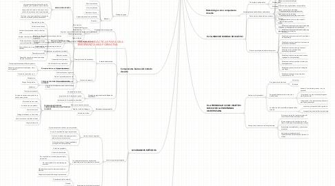 Mind Map: NUEVAS METODOLOGÍAS DOCENTES