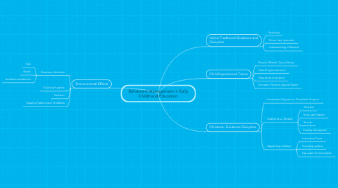 Mind Map: Behavioral Management in Early Childhood Education