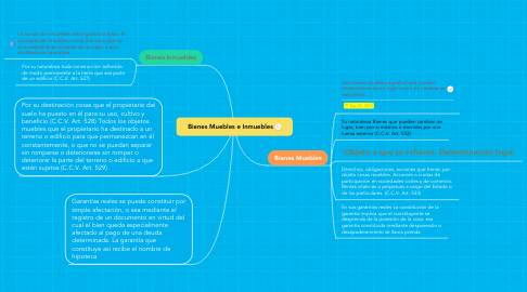 Mind Map: Bienes Muebles e Inmuebles