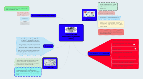 Mind Map: Sudden Acute Respiratory Syndrome (SARS)