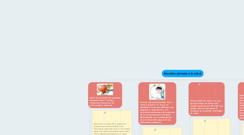 Mind Map: Atención primaria a la salud.
