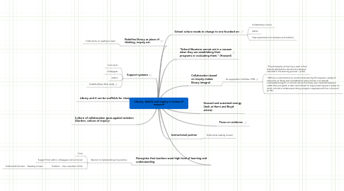 Mind Map: Library, beliefs and inquiry a review of research