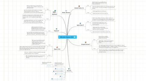 Mind Map: Willie Allen  Browsers 2010