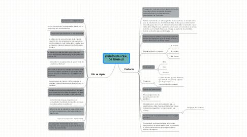 Mind Map: ENTREVISTA IDEAL DE TRABAJO