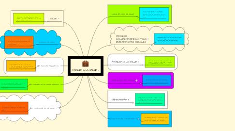 Mind Map: ATENCIÓN A LA SALUD