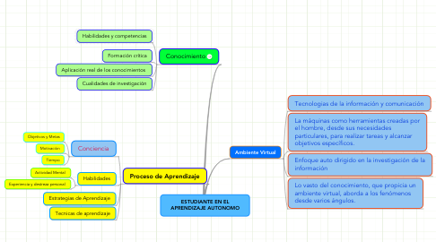 Mind Map: ESTUDIANTE EN EL APRENDIZAJE AUTONOMO