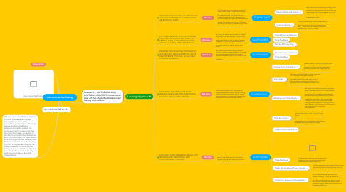 Mind Map: Instructional Scaffolding
