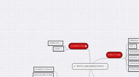 Mind Map: IL TESTO ARGOMENTATIVO