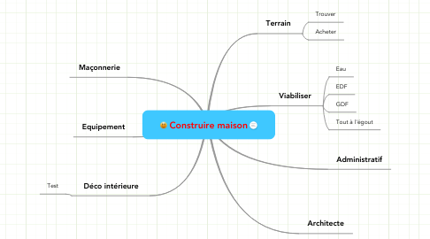 Mind Map: Construire maison