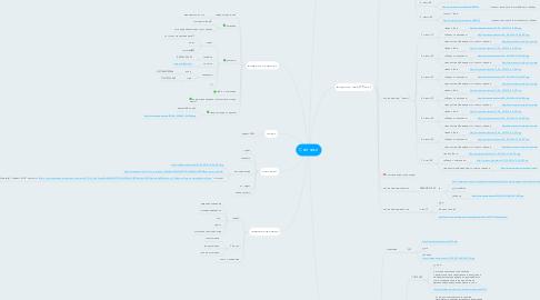 Mind Map: Счетчики