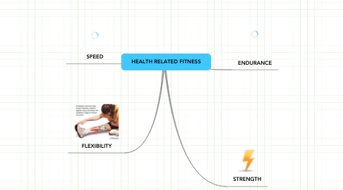 Mind Map: HEALTH RELATED FITNESS