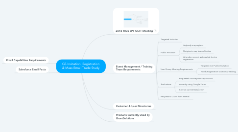 Mind Map: GS Invitation, Registration & Mass Email Trade Study