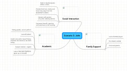 Mind Map: Scenario 3: John