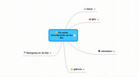 Mind Map: De eersteschoolperiode op hetRoc