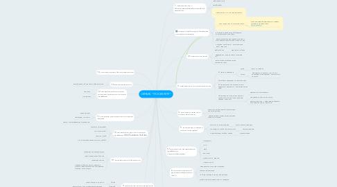 "Mind Map: СЕРВИС ""ПО СЕКРЕТУ"""