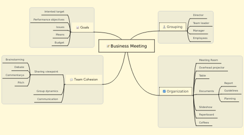 Mind Map: Business Meeting
