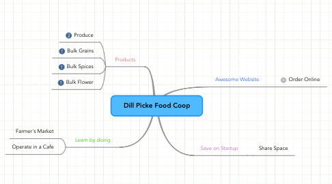 Mind Map: Dill Picke Food Coop