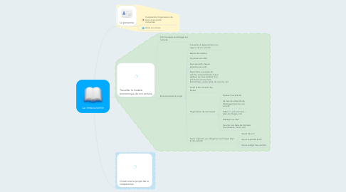 Mind Map: La ressourcerie