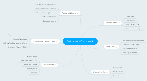 Mind Map: Smithsonian Education