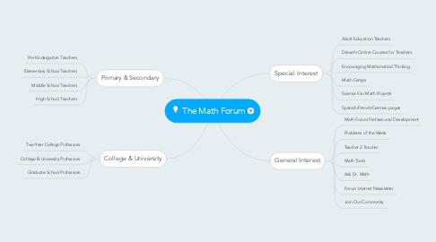 Mind Map: The Math Forum