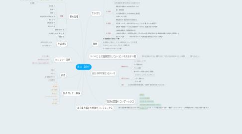 Mind Map: 永山 菜央子