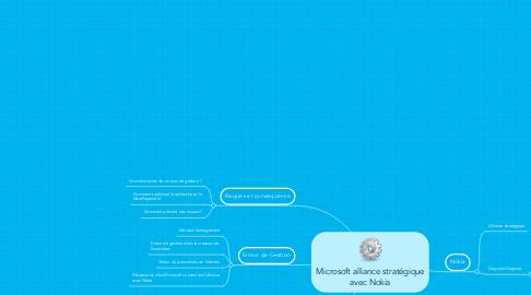 Mind Map: Microsoft alliance stratégique avec Nokia