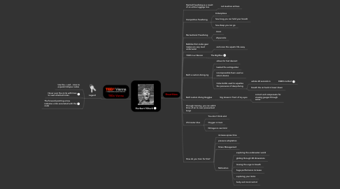Mind Map: Herbert Nitsch