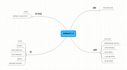 Mind Map: ARMASTUS