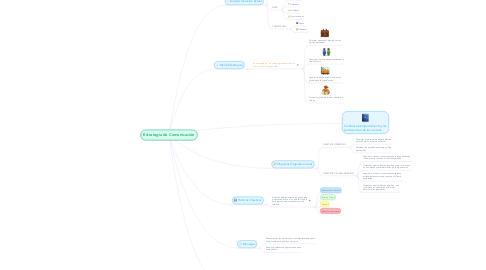 Mind Map: Estrategia de Comunicación